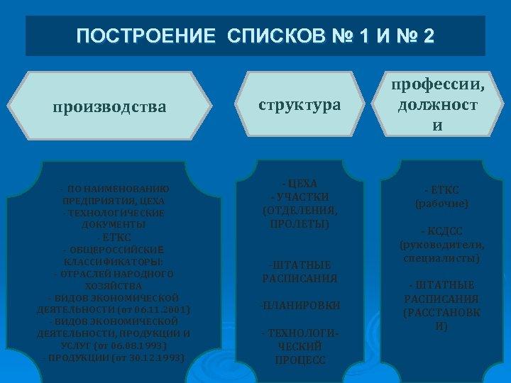 ПОСТРОЕНИЕ СПИСКОВ № 1 И № 2 производства - ПО НАИМЕНОВАНИЮ ПРЕДПРИЯТИЯ, ЦЕХА -