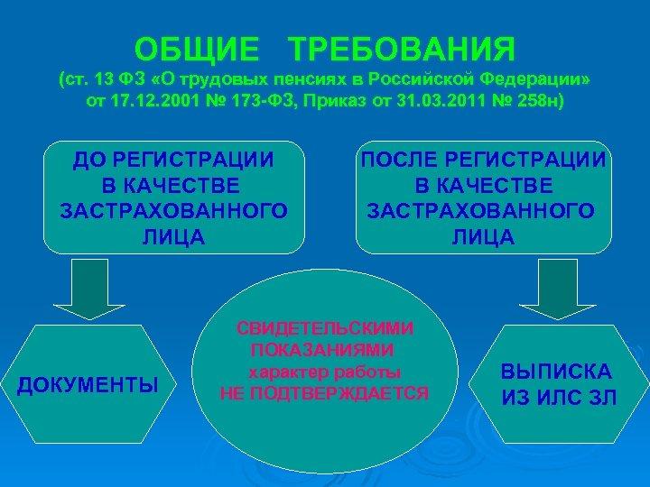 ОБЩИЕ ТРЕБОВАНИЯ (ст. 13 ФЗ «О трудовых пенсиях в Российской Федерации» от 17. 12.