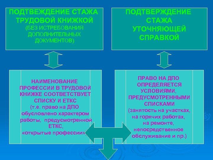 ПОДТВЕЖДЕНИЕ СТАЖА ТРУДОВОЙ КНИЖКОЙ (БЕЗ ИСТРЕБОВАНИЯ ДОПОЛНИТЕЛЬНЫХ ДОКУМЕНТОВ) НАИМЕНОВАНИЕ ПРОФЕССИИ В ТРУДОВОЙ КНИЖКЕ СООТВЕТСТВУЕТ