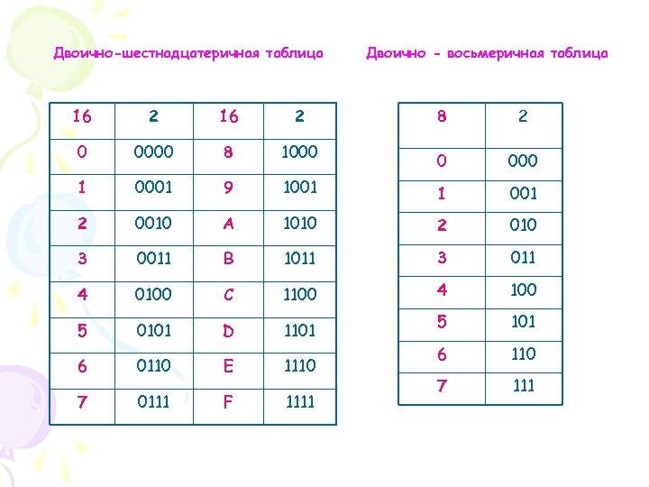 Двоично-шестнадцатеричная таблица 16 2 0 0000 8 1000 1 0001 9 2 0010 3