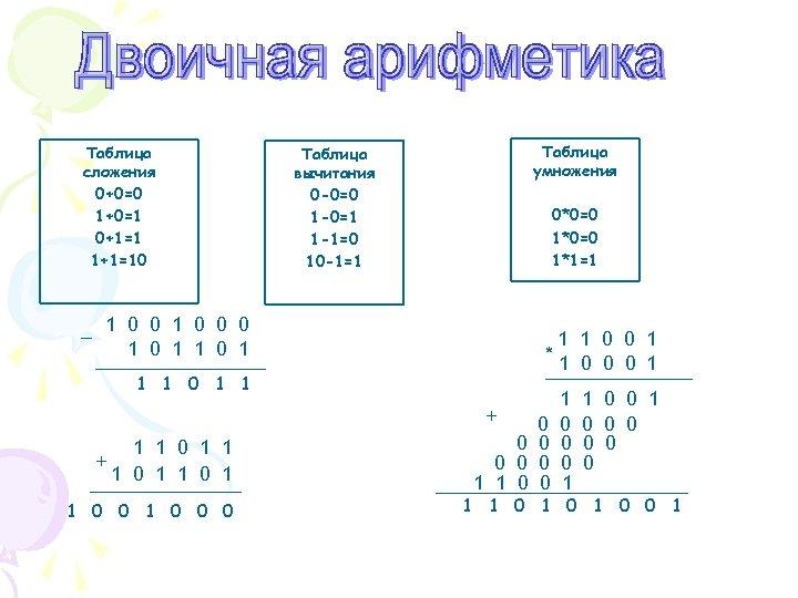 Таблица сложения 0+0=0 1+0=1 0+1=1 1+1=10 Таблица умножения Таблица вычитания 0 -0=0 1 -0=1