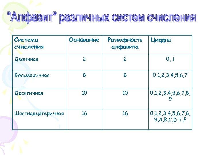Система счисления Основание Размерность алфавита Цифры Двоичная 2 2 0, 1 Восьмеричная 8 8