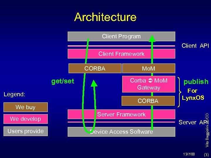 Architecture Client Program Client API Client Framework CORBA Corba Mo. M Gateway Legend: We