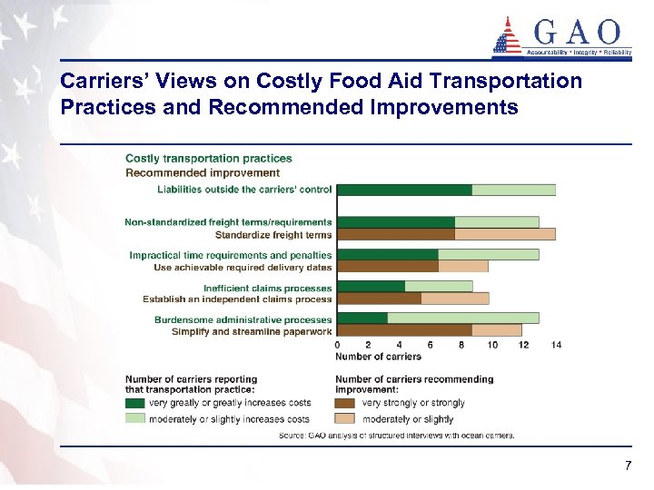 Carriers' Views on Costly Food Aid Transportation Practices and Recommended Improvements 7