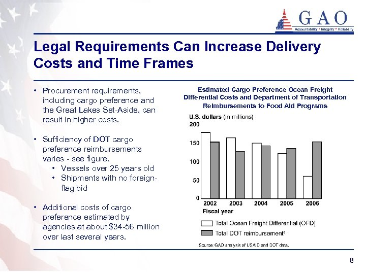 Legal Requirements Can Increase Delivery Costs and Time Frames • Procurement requirements, including cargo