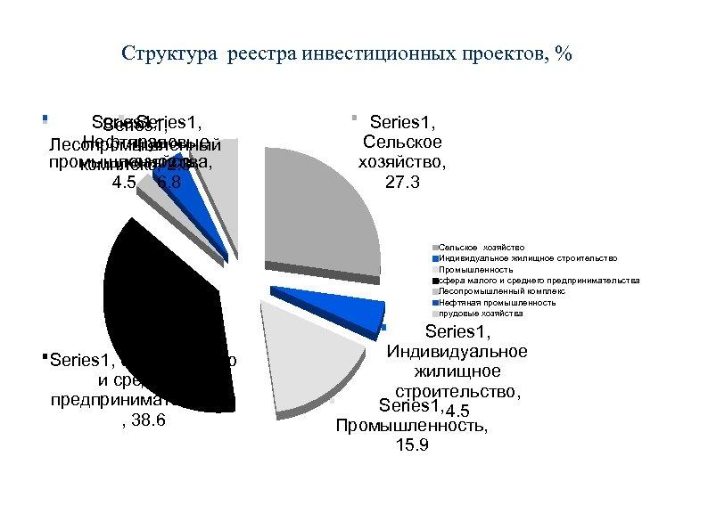 Структура реестра инвестиционных проектов, % Series 1, Нефтяная прудовые Лесопромышленный промышленность, хозяйства, комплекс, 2.
