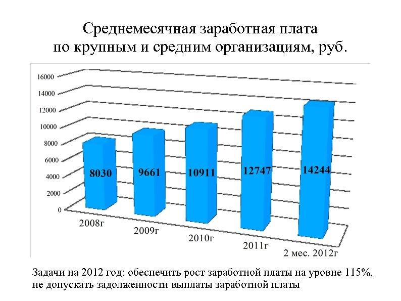 Среднемесячная заработная плата по крупным и средним организациям, руб. Задачи на 2012 год: обеспечить