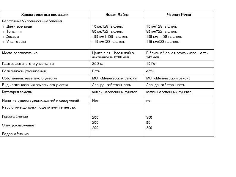 Характеристики площадки Расстояние/численность населения. г. Димитровграда г. Тольятти г. Самары г. Ульяновска Новая Майна