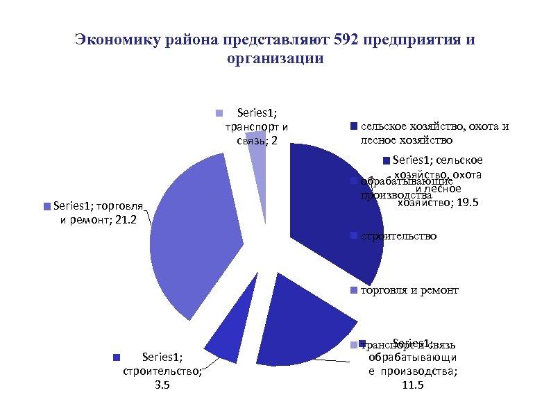Экономику района представляют 592 предприятия и организации Series 1; транспорт и связь; 2 Series