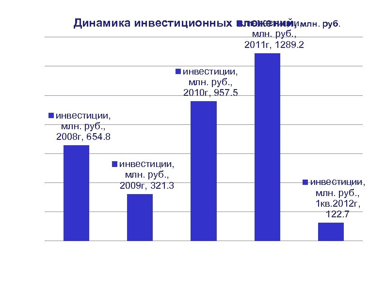 инвестиции, Динамика инвестиционных вложений, млн. руб. , 2011 г, 1289. 2 инвестиции, млн. руб.