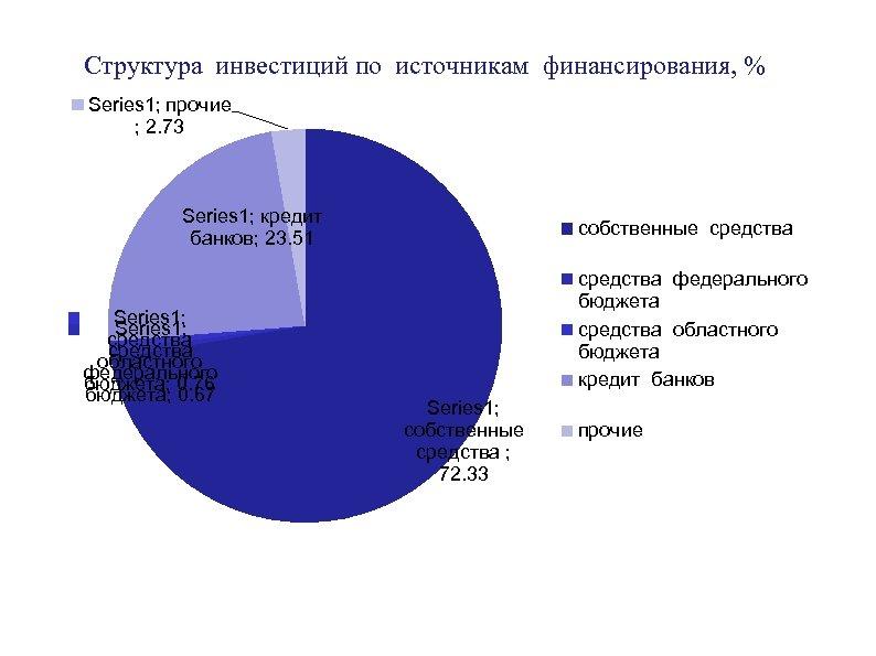Структура инвестиций по источникам финансирования, % Series 1; прочие ; 2. 73 Series 1;