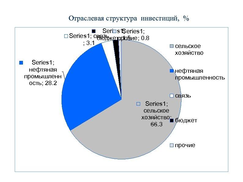 Отраслевая структура инвестиций, % Series 1; связь прочие; 0. 8 бюджет; 1. 5 ;