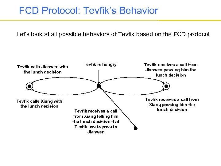 FCD Protocol: Tevfik's Behavior Let's look at all possible behaviors of Tevfik based on