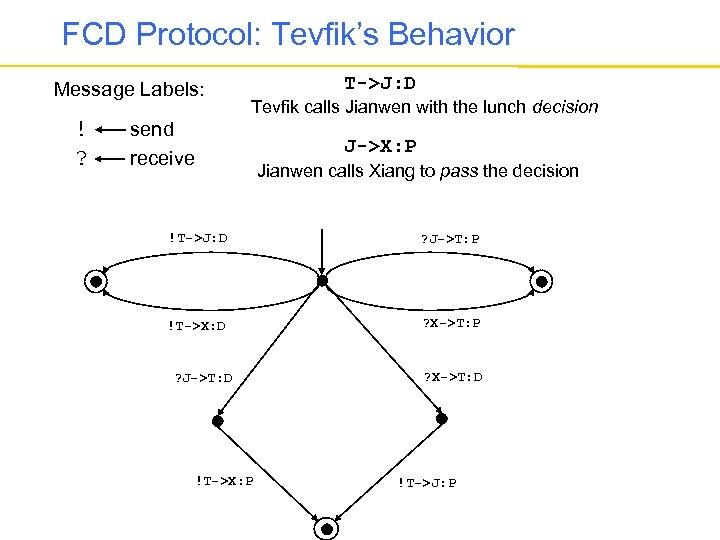 FCD Protocol: Tevfik's Behavior Message Labels: ! ? T->J: D Tevfik calls Jianwen with