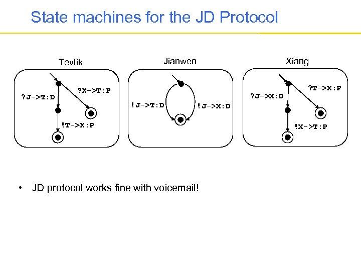 State machines for the JD Protocol Tevfik ? J->T: D Xiang Jianwen ? X->T: