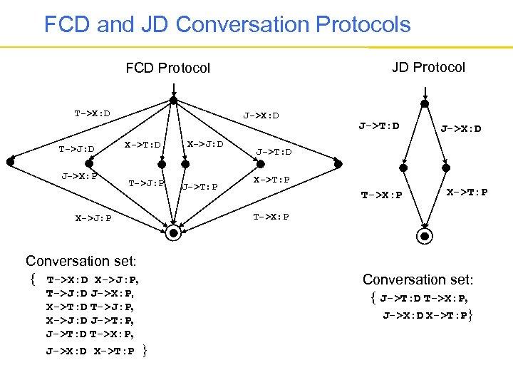FCD and JD Conversation Protocols JD Protocol FCD Protocol T->X: D T->J: D J->X: