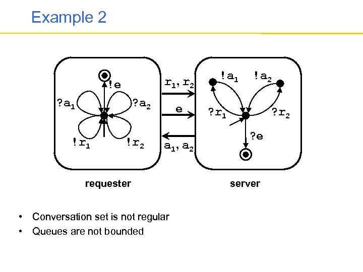 Example 2 r 1, r 2 !e ? a 1 ? a 2 !r
