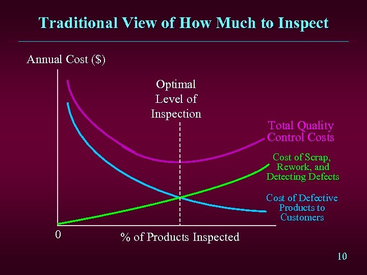 Traditional View of How Much to Inspect Annual Cost ($) Optimal Level of Inspection