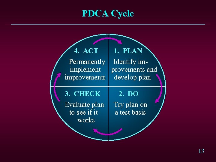 PDCA Cycle 4. ACT 1. PLAN Permanently Identify imimplement provements and improvements develop plan