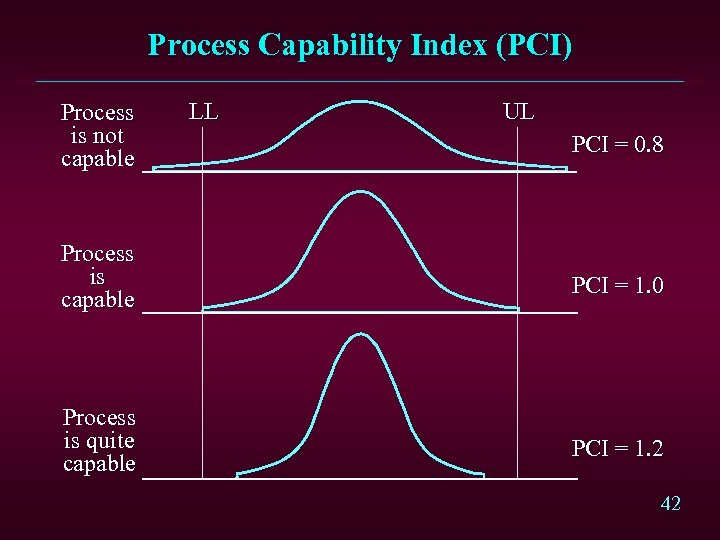 Process Capability Index (PCI) Process is not capable LL UL PCI = 0. 8