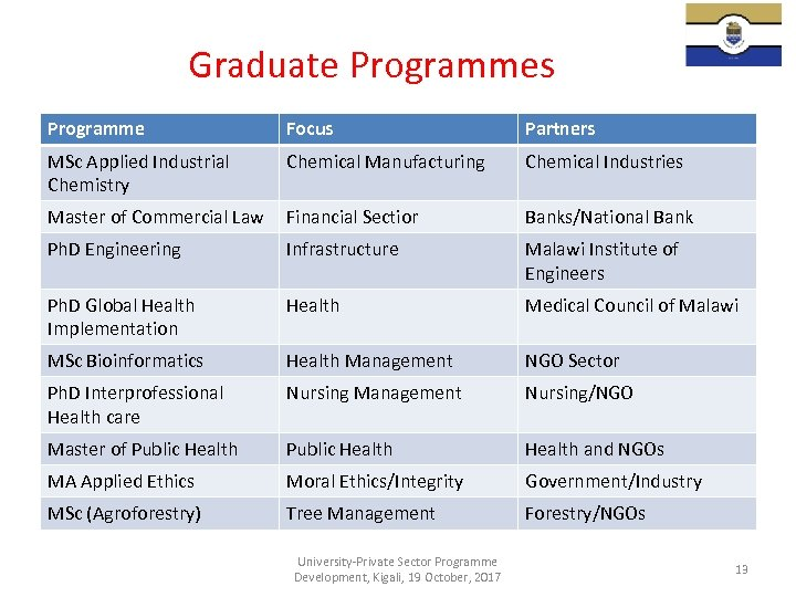 Graduate Programmes Programme Focus Partners MSc Applied Industrial Chemistry Chemical Manufacturing Chemical Industries Master