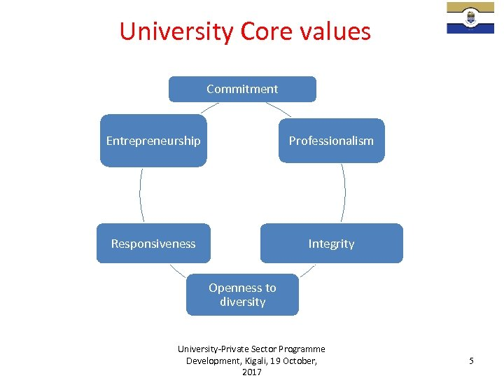 University Core values Commitment Entrepreneurship Professionalism Responsiveness Integrity Openness to diversity University-Private Sector Programme