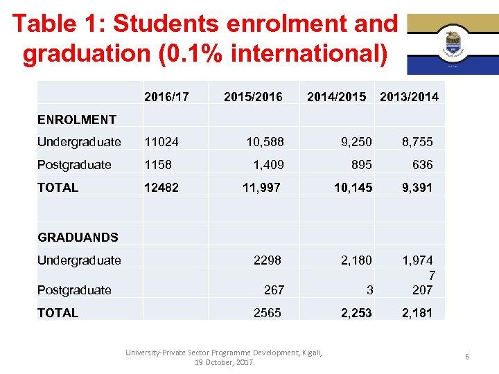 Table 1: Students enrolment and graduation (0. 1% international) 2016/17 2015/2016 2014/2015 2013/2014 ENROLMENT
