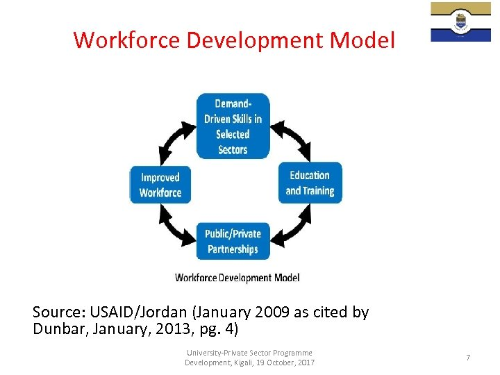 Workforce Development Model Source: USAID/Jordan (January 2009 as cited by Dunbar, January, 2013, pg.