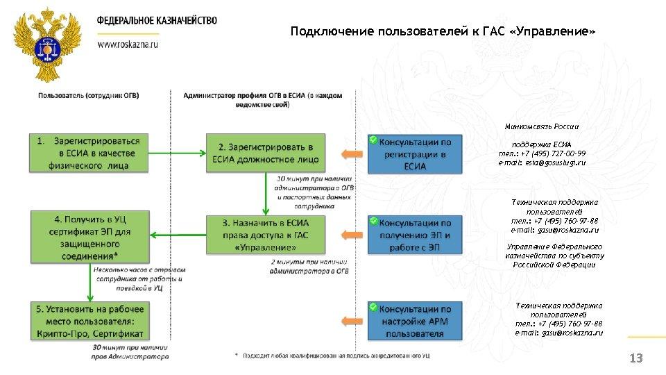 Подключение пользователей к ГАС «Управление» Минкомсвязь России поддержка ЕСИА тел. : +7 (495) 727
