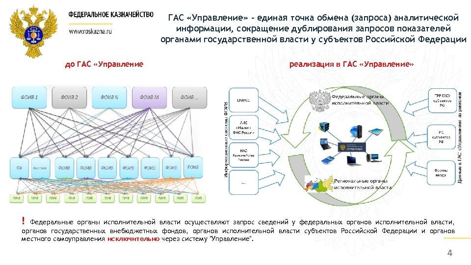 ГАС «Управление» - единая точка обмена (запроса) аналитической информации, сокращение дублирования запросов показателей органами