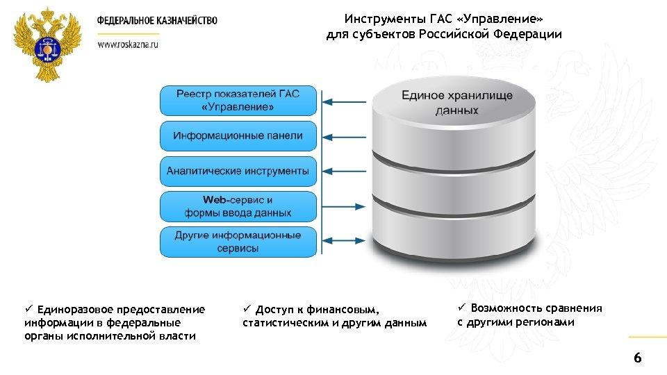 Инструменты ГАС «Управление» для субъектов Российской Федерации ü Единоразовое предоставление информации в федеральные органы