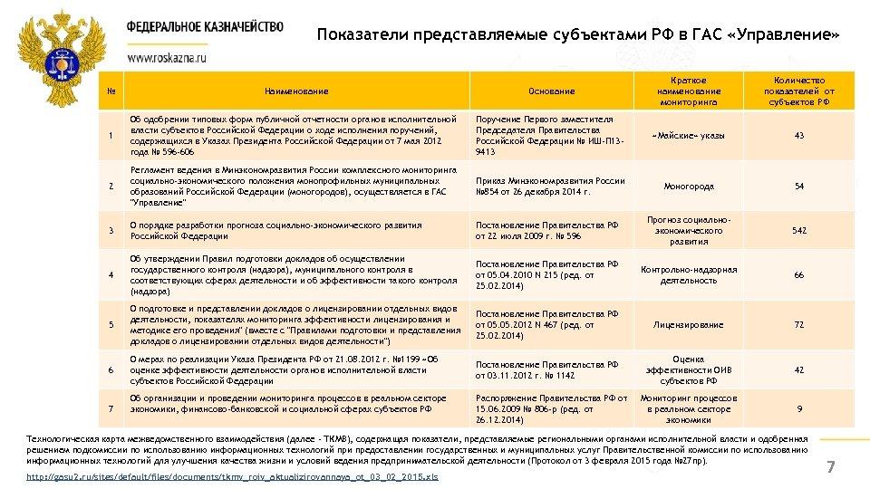 Показатели представляемые субъектами РФ в ГАС «Управление» Основание Краткое наименование мониторинга Количество показателей от