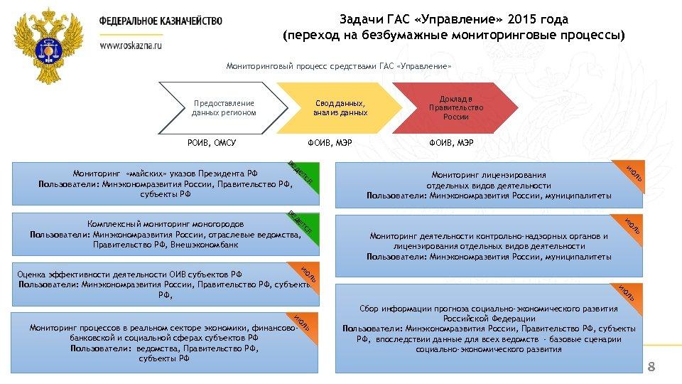 Задачи ГАС «Управление» 2015 года (переход на безбумажные мониторинговые процессы) Мониторинговый процесс средствами ГАС