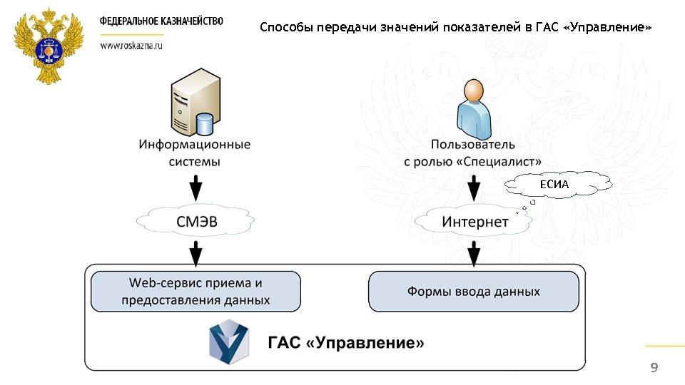 Способы передачи значений показателей в ГАС «Управление» ЕСИА 9