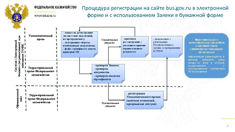 Официальный сайт Система «Электронный бюджет» (не реализовано) или посещение ТОФК Процедура регистрации на сайте