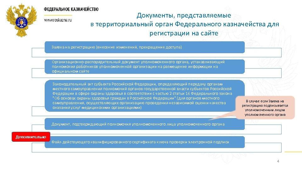 Документы, представляемые в территориальный орган Федерального казначейства для регистрации на сайте Заявка на регистрацию