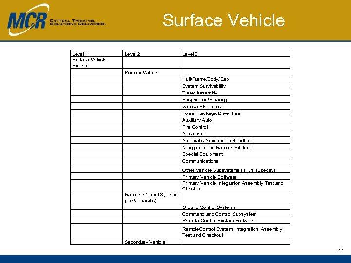 Surface Vehicle Level 1 Surface Vehicle System Level 2 Level 3 Primary Vehicle Hull/Frame/Body/Cab