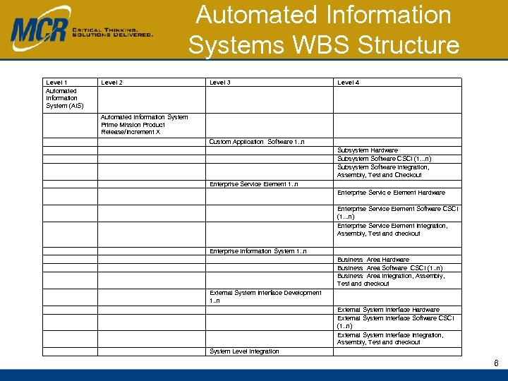 Automated Information Systems WBS Structure Level 1 Automated Information System (AIS) Level 2 Level
