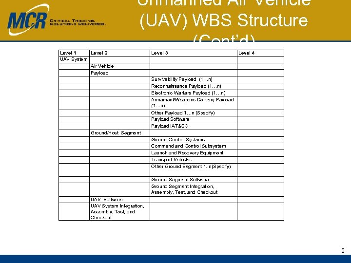 Level 1 Level 2 UAV System Air Vehicle Payload Unmanned Air Vehicle (UAV) WBS