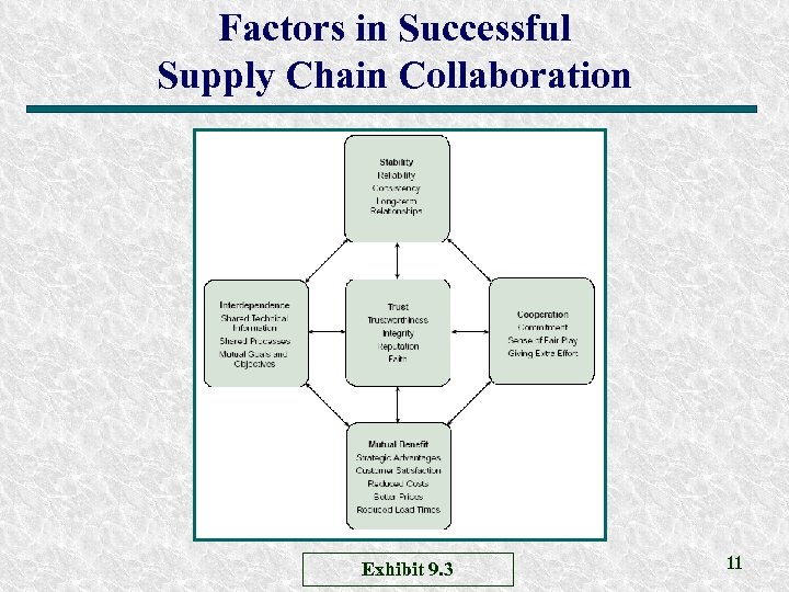Factors in Successful Supply Chain Collaboration Exhibit 9. 3 11