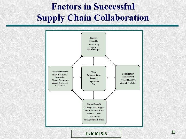 Factors in Successful Supply Chain Collaboration Exhibit 9. 3 11