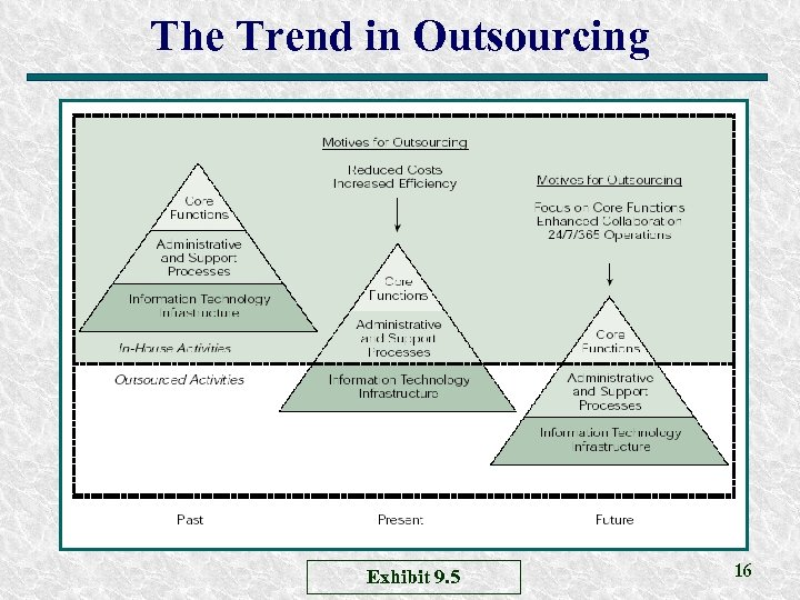The Trend in Outsourcing Exhibit 9. 5 16