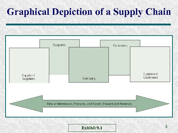 Graphical Depiction of a Supply Chain Exhibit 9. 1 3