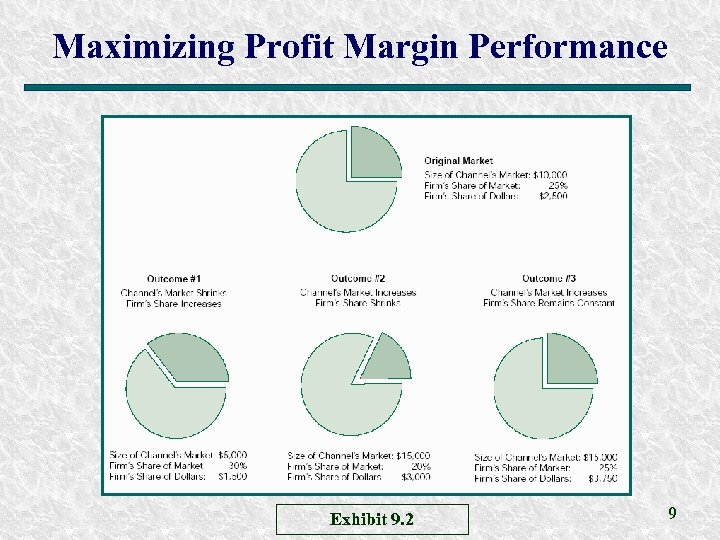 Maximizing Profit Margin Performance Exhibit 9. 2 9