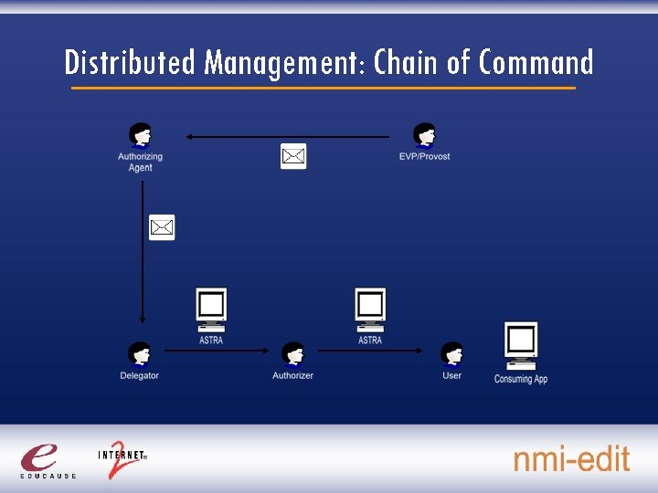 Distributed Management: Chain of Command