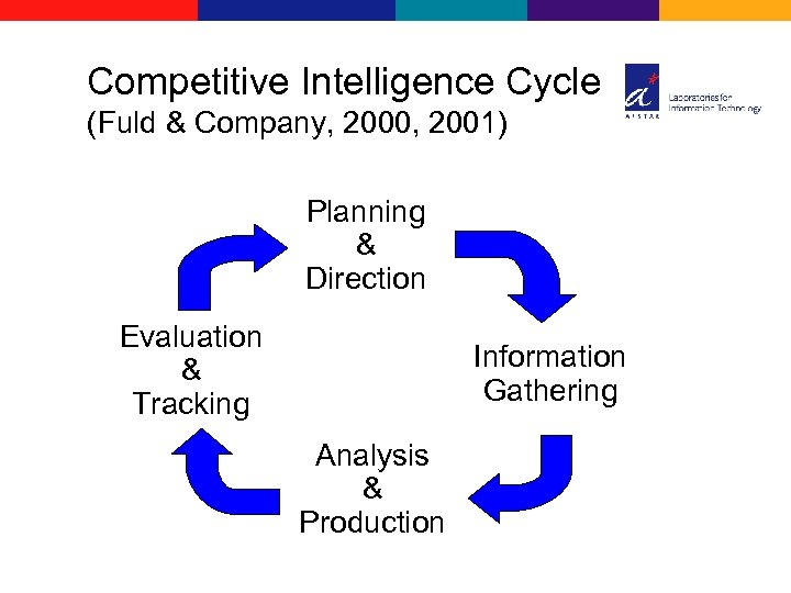 Competitive Intelligence Cycle (Fuld & Company, 2000, 2001) Planning & Direction Evaluation & Tracking