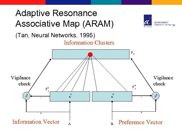 Adaptive Resonance Associative Map (ARAM) (Tan, Neural Networks, 1995) Information Clusters F 2 Vigilance