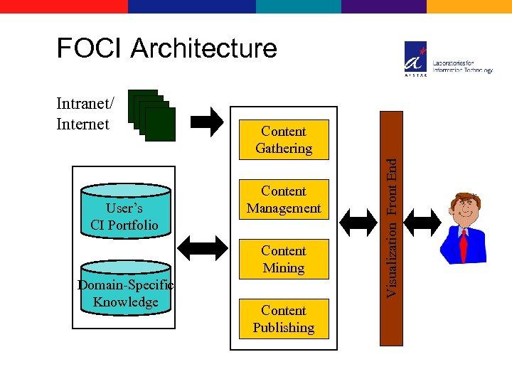 FOCI Architecture User's CI Portfolio Content Gathering Content Management Content Mining Domain-Specific Knowledge Content