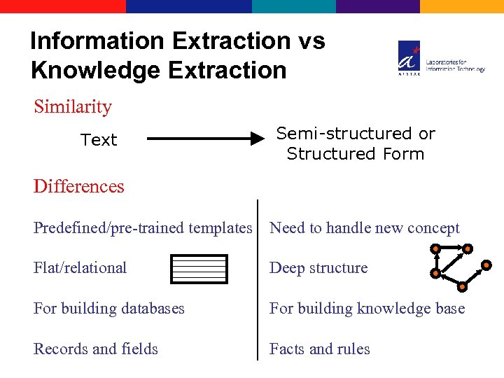 Information Extraction vs Knowledge Extraction Similarity Text Semi-structured or Structured Form Differences Predefined/pre-trained templates
