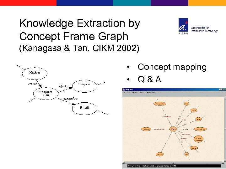 Knowledge Extraction by Concept Frame Graph (Kanagasa & Tan, CIKM 2002) • Concept mapping